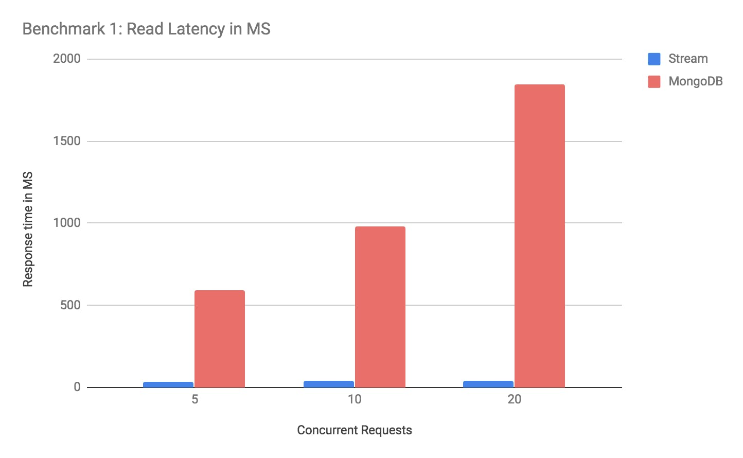 read latency mongodb activity feed vs stream