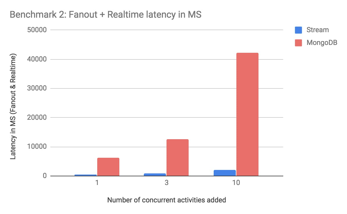 fanout and realtime latency activity feed mongodb vs stream