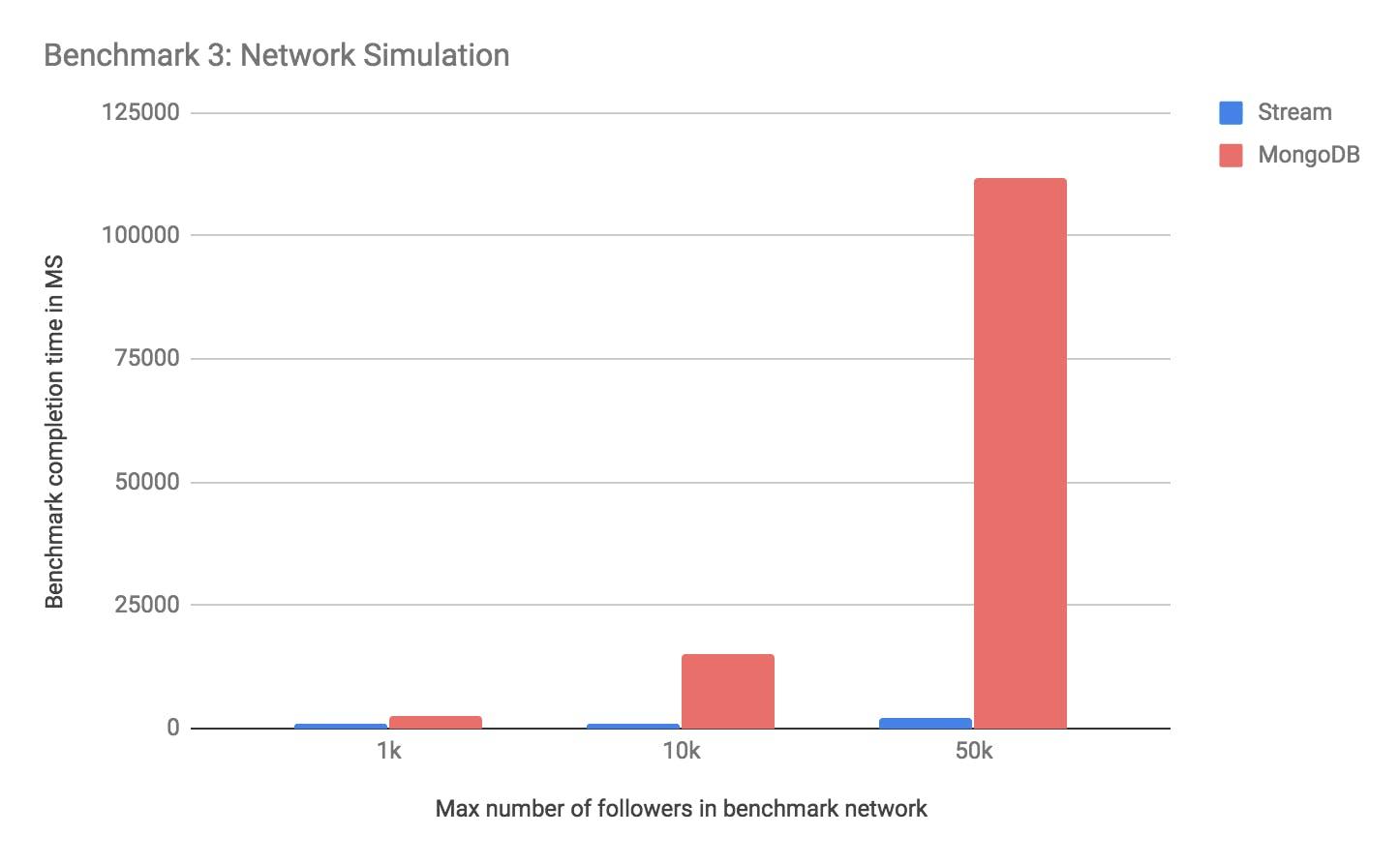social network simulation and capacity. activity feed mongodb vs stream